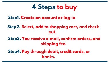 4 Steps to Buy